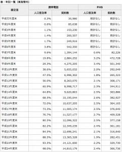 総務省|東海総合通信局|移動体通信(携帯電話・PHS)の年度別人口普及率と契約数の推移